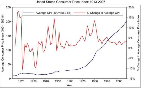 Количественное смягчение угрожает сильной инфляцией доллара и других мировых валют