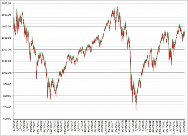 Количественно смягчение и его влияние на американскую биржу